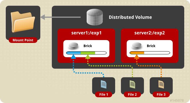 Setup a Distributed Storage Volume With GlusterFS - Ruan Bekker's Blog